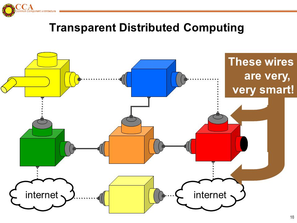CCA Common Component Architecture 18 Transparent Distributed Computing internet These wires are very, very smart!