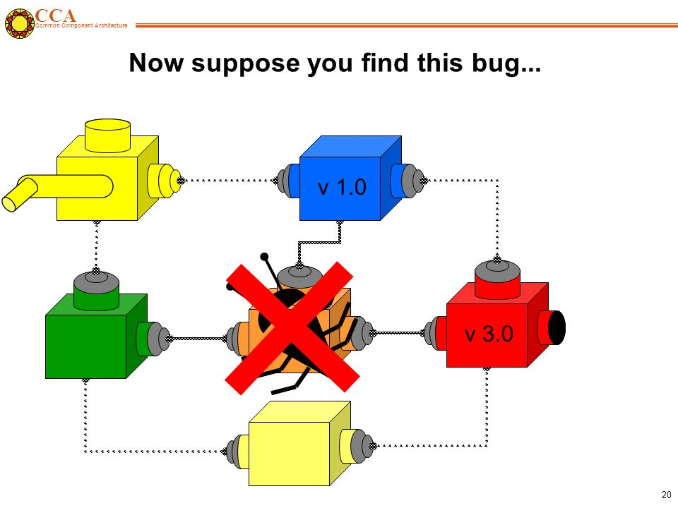 CCA Common Component Architecture 20 Now suppose you find this bug... v 1.0 v 2.0 v 3.0
