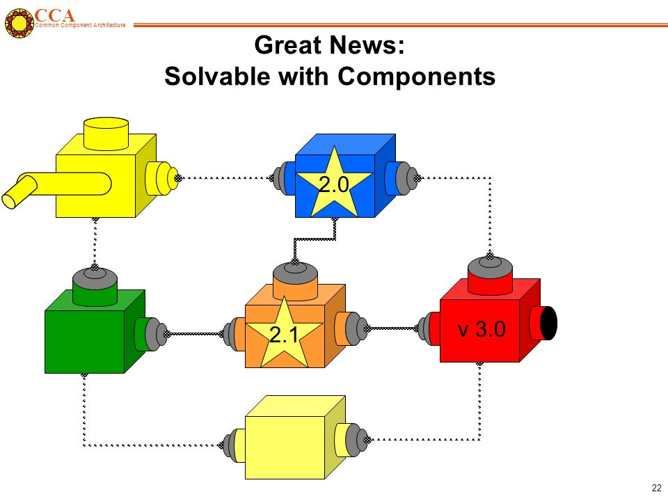 CCA Common Component Architecture 22 v Great News: Solvable with Components