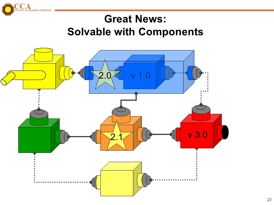 CCA Common Component Architecture 23 v 1.0 Great News: Solvable with Components 2.1 v
