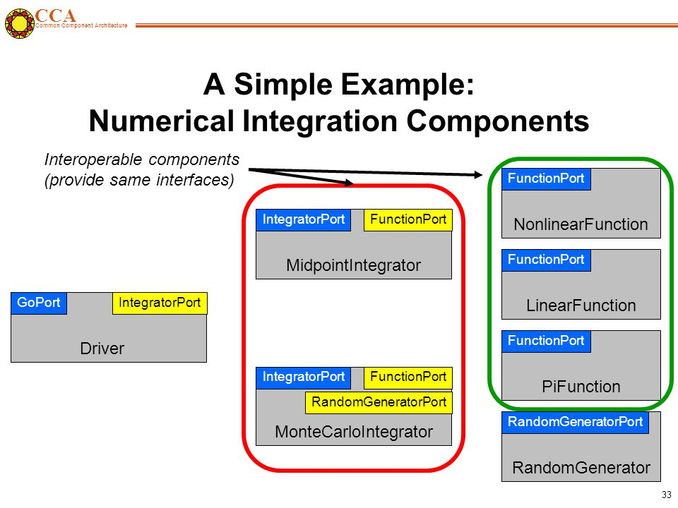 CCA Common Component Architecture 33 A Simple Example: Numerical Integration Components FunctionPort MidpointIntegrator IntegratorPort FunctionPort MonteCarloIntegrator IntegratorPort RandomGeneratorPort IntegratorPort Driver GoPort NonlinearFunction FunctionPort LinearFunction FunctionPort RandomGenerator RandomGeneratorPort PiFunction FunctionPort Interoperable components (provide same interfaces)