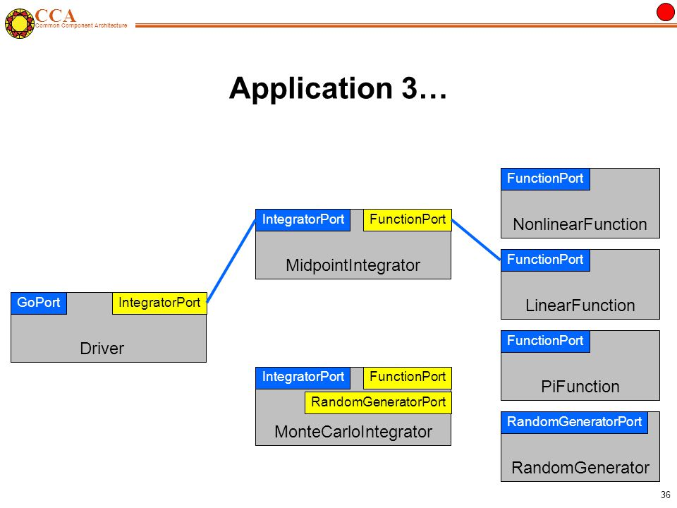 CCA Common Component Architecture 36 Application 3… FunctionPort MidpointIntegrator IntegratorPort FunctionPort MonteCarloIntegrator IntegratorPort RandomGeneratorPort IntegratorPort Driver GoPort NonlinearFunction FunctionPort LinearFunction FunctionPort RandomGenerator RandomGeneratorPort PiFunction FunctionPort