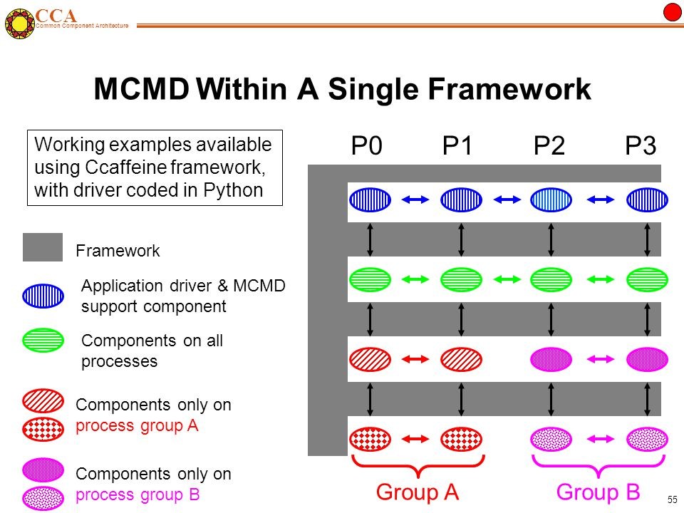 CCA Common Component Architecture 55 Components only on process group B Group B MCMD Within A Single Framework Components on all processes Application driver & MCMD support component P0P1P2P3 Framework Components only on process group A Group A Working examples available using Ccaffeine framework, with driver coded in Python