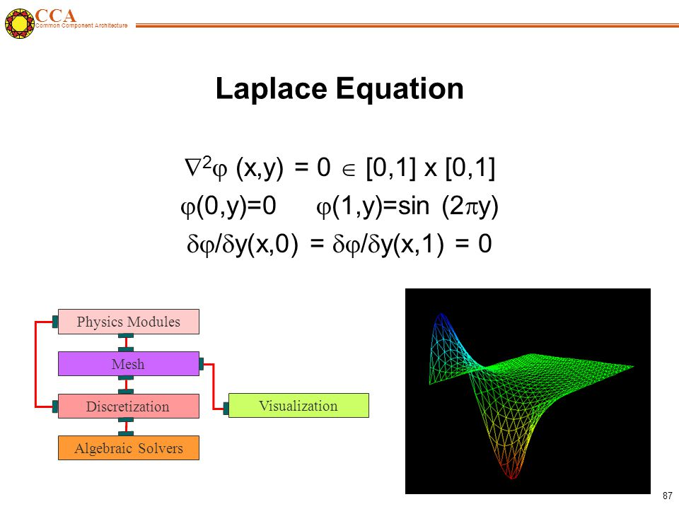 CCA Common Component Architecture 87 Laplace Equation  2  (x,y) = 0  [0,1] x [0,1]  (0,y)=0  (1,y)=sin (2  y)  /  y(x,0) =  /  y(x,1) = 0 Discretization Algebraic Solvers Mesh Physics Modules Visualization