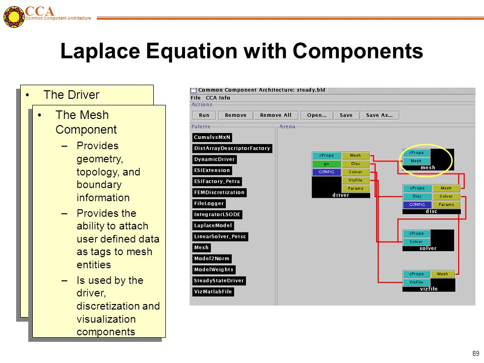 CCA Common Component Architecture 89 Laplace Equation with Components The Driver Component –Responsible for the overall application flow –Initializes the mesh, discretization, solver and visualization components –Sets the physics parameters and boundary condition information The Driver Component –Responsible for the overall application flow –Initializes the mesh, discretization, solver and visualization components –Sets the physics parameters and boundary condition information The Mesh Component –Provides geometry, topology, and boundary information –Provides the ability to attach user defined data as tags to mesh entities –Is used by the driver, discretization and visualization components The Mesh Component –Provides geometry, topology, and boundary information –Provides the ability to attach user defined data as tags to mesh entities –Is used by the driver, discretization and visualization components