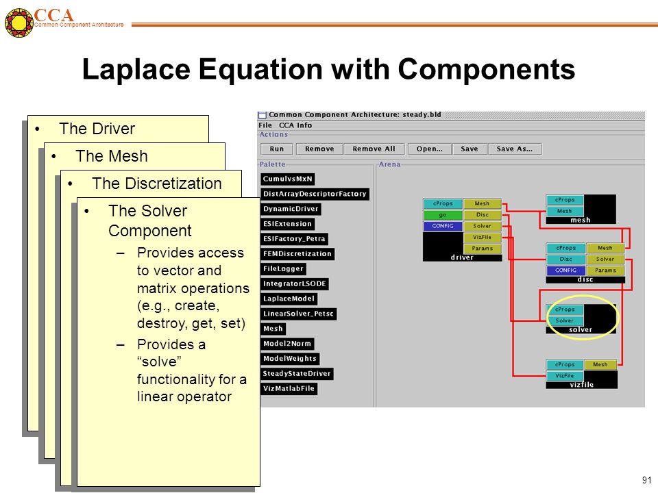 CCA Common Component Architecture 91 Laplace Equation with Components The Driver Component –Responsible for the overall application flow –Initializes the mesh, discretization, solver and visualization components –Sets the physics parameters and boundary condition information The Driver Component –Responsible for the overall application flow –Initializes the mesh, discretization, solver and visualization components –Sets the physics parameters and boundary condition information The Mesh Component –Provides geometry and topology information –Provides the ability to attach user defined data to mesh entities –Is used by the driver, discretization and visualization components The Mesh Component –Provides geometry and topology information –Provides the ability to attach user defined data to mesh entities –Is used by the driver, discretization and visualization components The Discretization Component –Provides a finite element discretization of basic operators (gradient, laplacian, scalar terms) –Provides mechanisms for general Dirichlet and Neumann boundary condition manipulations The Discretization Component –Provides a finite element discretization of basic operators (gradient, laplacian, scalar terms) –Provides mechanisms for general Dirichlet and Neumann boundary condition manipulations The Solver Component –Provides access to vector and matrix operations (e.g., create, destroy, get, set) –Provides a solve functionality for a linear operator The Solver Component –Provides access to vector and matrix operations (e.g., create, destroy, get, set) –Provides a solve functionality for a linear operator