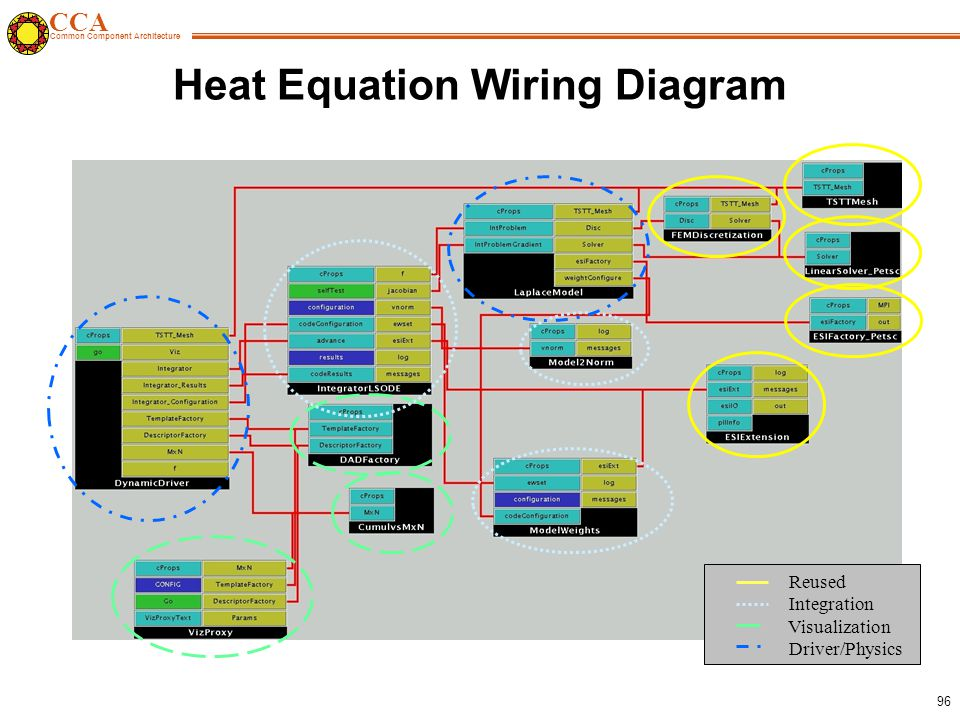 CCA Common Component Architecture 96 Heat Equation Wiring Diagram Reused Integration Visualization Driver/Physics
