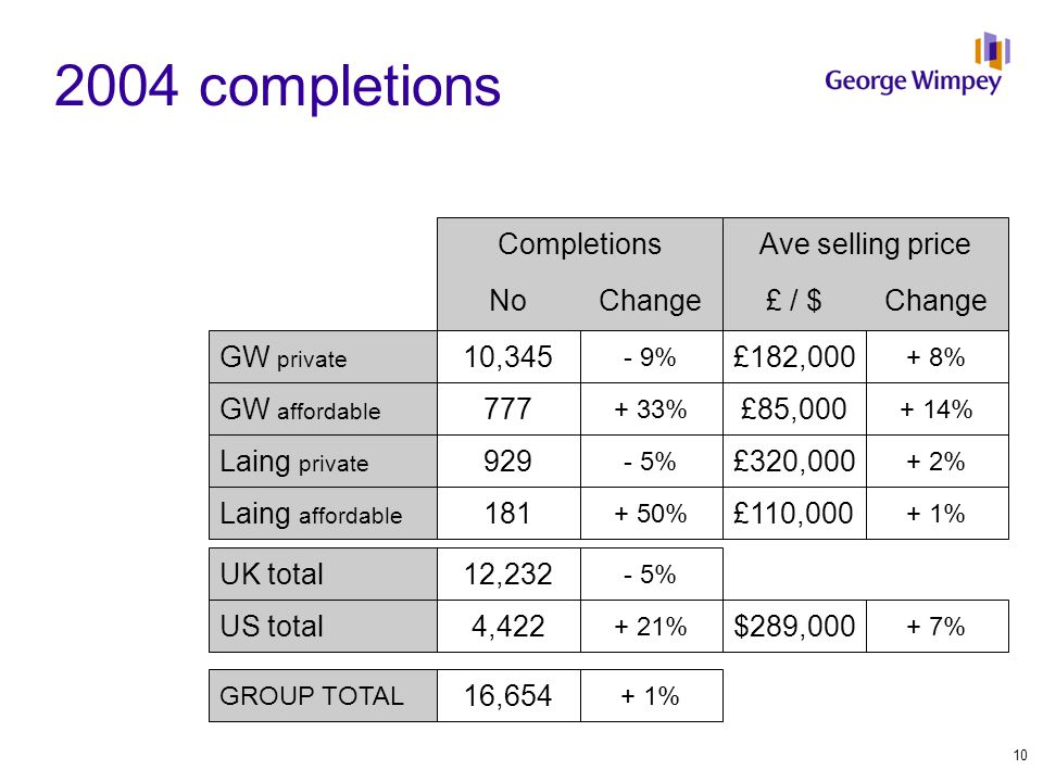 2004 completions Completions NoChange£ / $Change Ave selling price GW private GW affordable Laing private Laing affordable UK total US total GROUP TOT