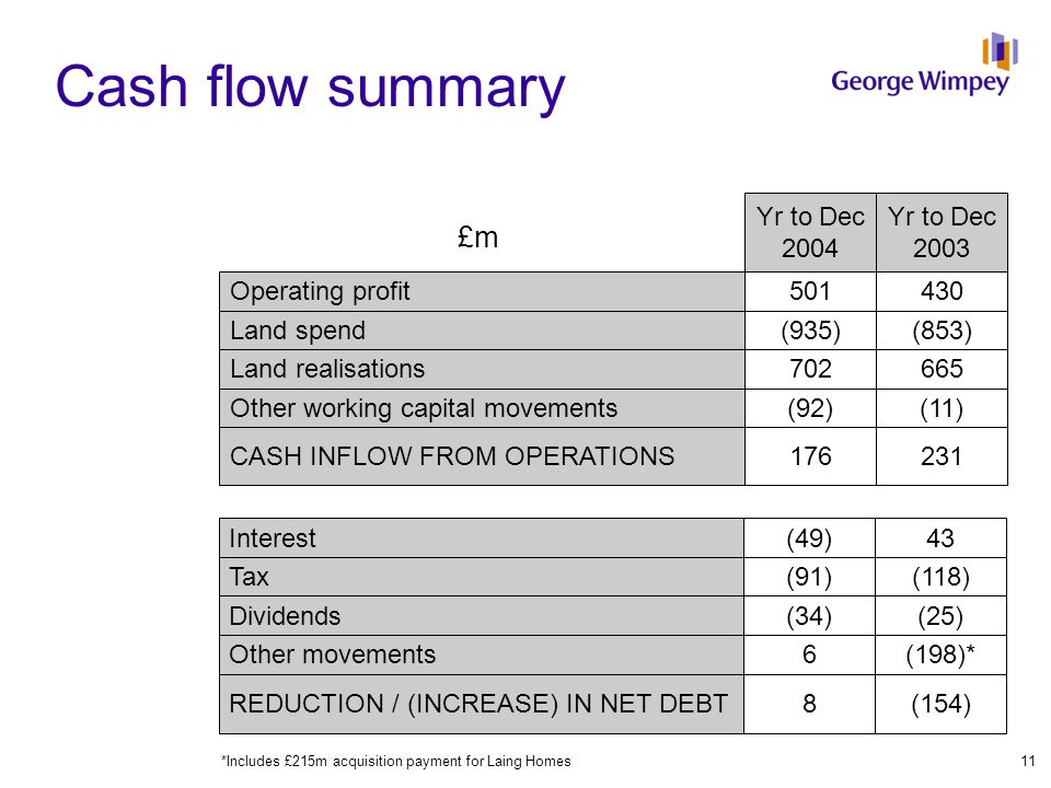 Yr to Dec 2003 Yr to Dec 2004 £m Cash flow summary Operating profit Land spend Land realisations Other working capital movements CASH INFLOW FROM OPER