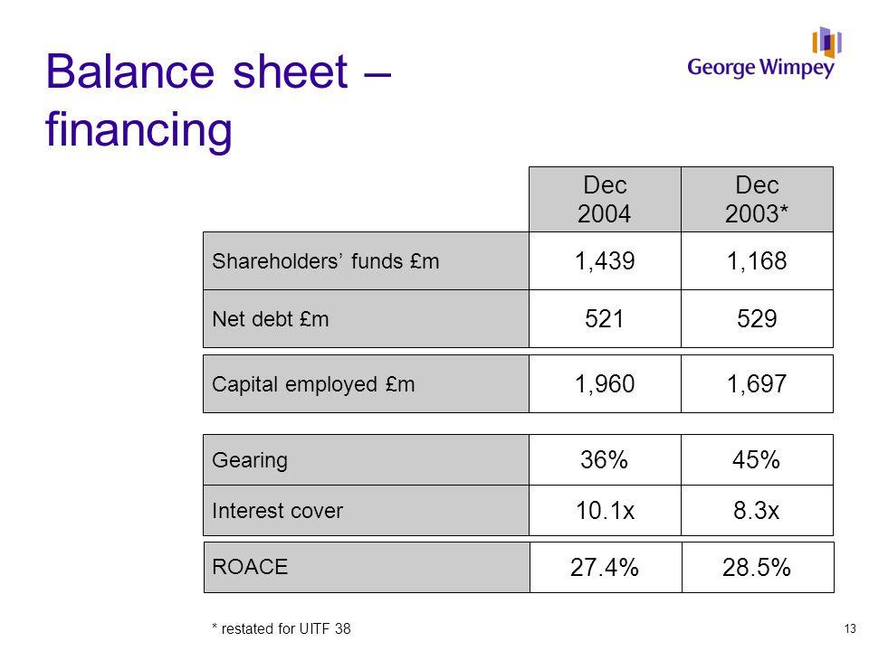 Dec 2003* Dec 2004 Shareholders' funds £m Net debt £m Capital employed £m 1,1681,439 529521 1,6971,960 Gearing Interest cover 45%36% 8.3x10.1x Balance sheet – financing * restated for UITF 38 ROACE 28.5%27.4% 13