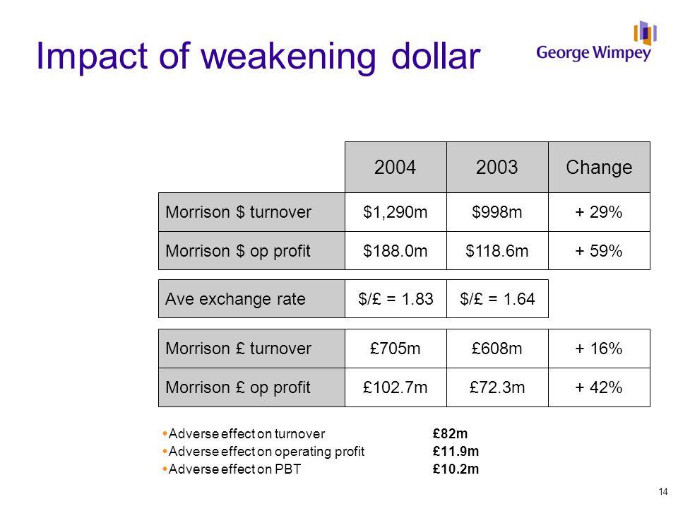 Impact of weakening dollar Morrison $ op profit Ave exchange rate Morrison £ turnover 20042003Change $118.6m$188.0m+ 59% $/£ = 1.64$/£ = 1.83 £608m£705m+ 16% Morrison $ turnover$998m$1,290m+ 29% Morrison £ op profit£72.3m£102.7m+ 42%  Adverse effect on turnover £82m  Adverse effect on operating profit £11.9m  Adverse effect on PBT£10.2m 14