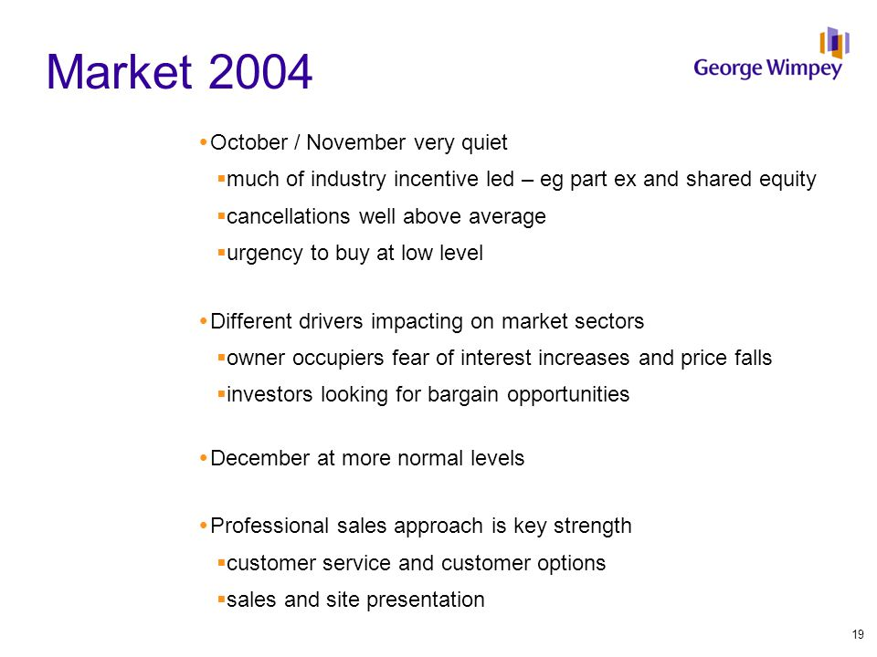 Market 2004  October / November very quiet  much of industry incentive led – eg part ex and shared equity  cancellations well above average  urgency to buy at low level  Different drivers impacting on market sectors  owner occupiers fear of interest increases and price falls  investors looking for bargain opportunities  December at more normal levels  Professional sales approach is key strength  customer service and customer options  sales and site presentation 19
