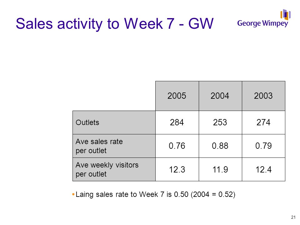 Sales activity to Week 7 - GW Outlets Ave sales rate per outlet Ave weekly visitors per outlet 20042003 253274 0.880.79 11.912.4 284 0.76 12.3 2005  Laing sales rate to Week 7 is 0.50 (2004 = 0.52) 21