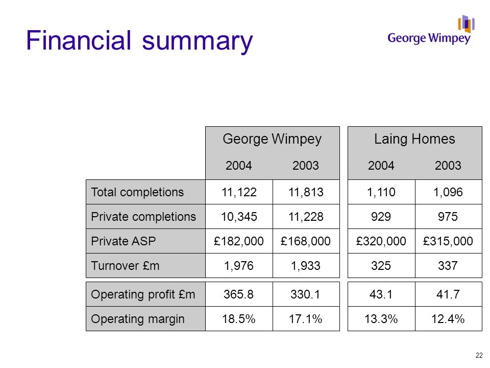 Financial summary George Wimpey 2004200320042003 Laing Homes Total completions Private completions Private ASP Turnover £m Operating profit £m Operati