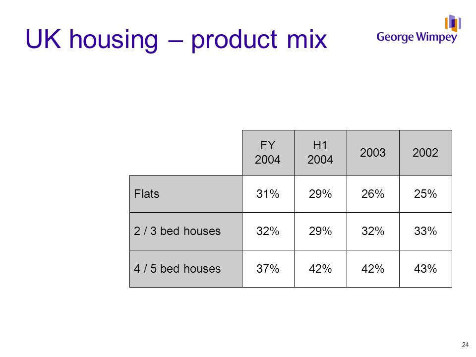 UK housing – product mix 2002 25% 33% 43% 2003 26% 32% 42% H1 2004 29% 42% FY 2004 31% 32% 37% Flats 2 / 3 bed houses 4 / 5 bed houses 24