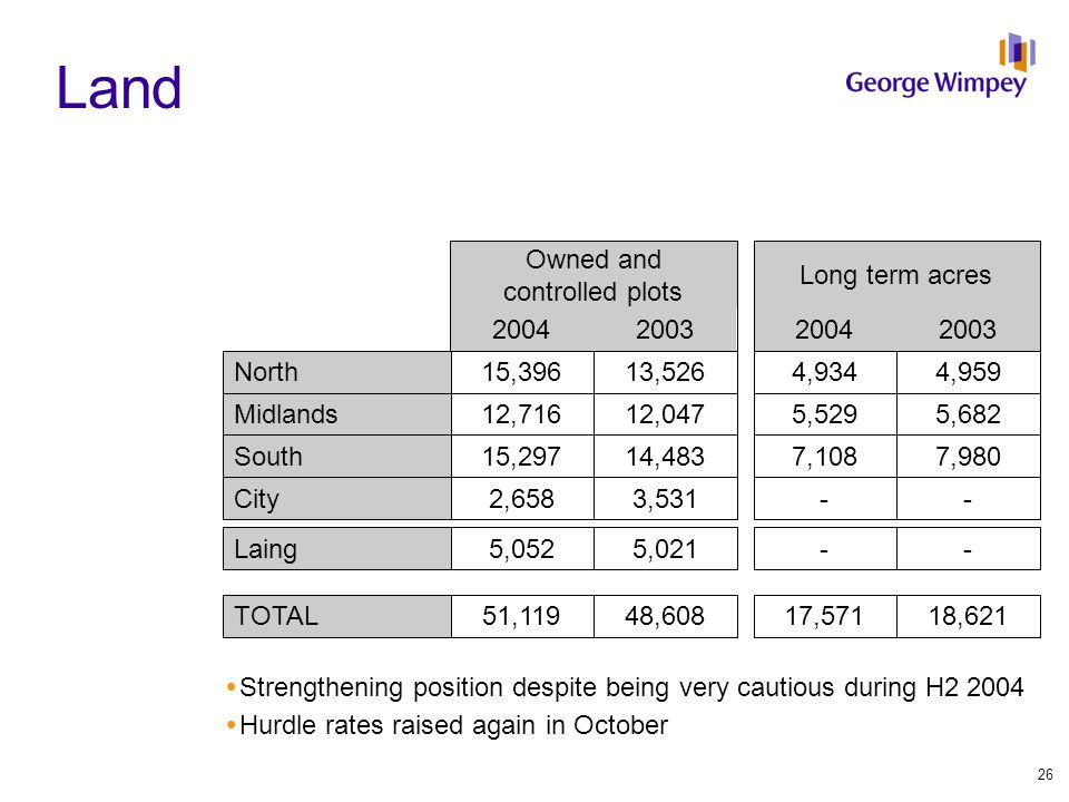 Land  Strengthening position despite being very cautious during H2 2004  Hurdle rates raised again in October North Midlands South City Laing TOTAL 15,396 12,716 5,052 15,297 2,658 51,119 13,526 12,047 5,021 14,483 3,531 48,608 4,934 5,529 - 7,108 - 17,571 4,959 5,682 - 7,980 - 18,621 2004200320042003 Owned and controlled plots Long term acres 26