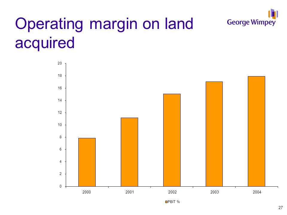 Operating margin on land acquired 0 2 4 6 8 10 12 14 16 18 20 20002001200220032004 PBIT % 27