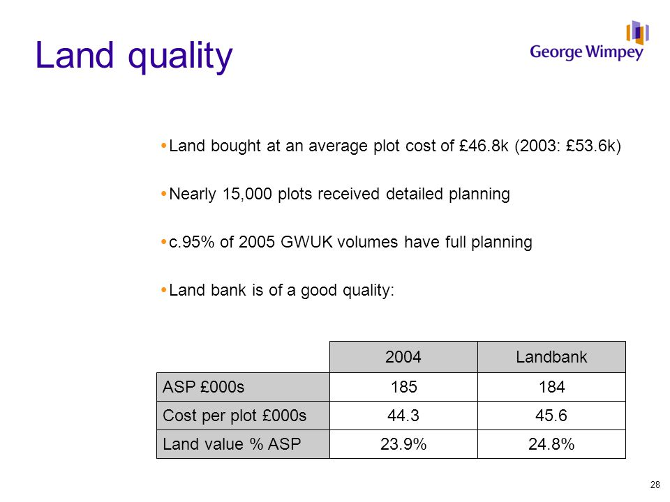 Land quality  Land bought at an average plot cost of £46.8k (2003: £53.6k)  Nearly 15,000 plots received detailed planning  c.95% of 2005 GWUK volumes have full planning  Land bank is of a good quality: ASP £000s Cost per plot £000s 2004Landbank Land value % ASP 185184 44.345.6 23.9%24.8% 28