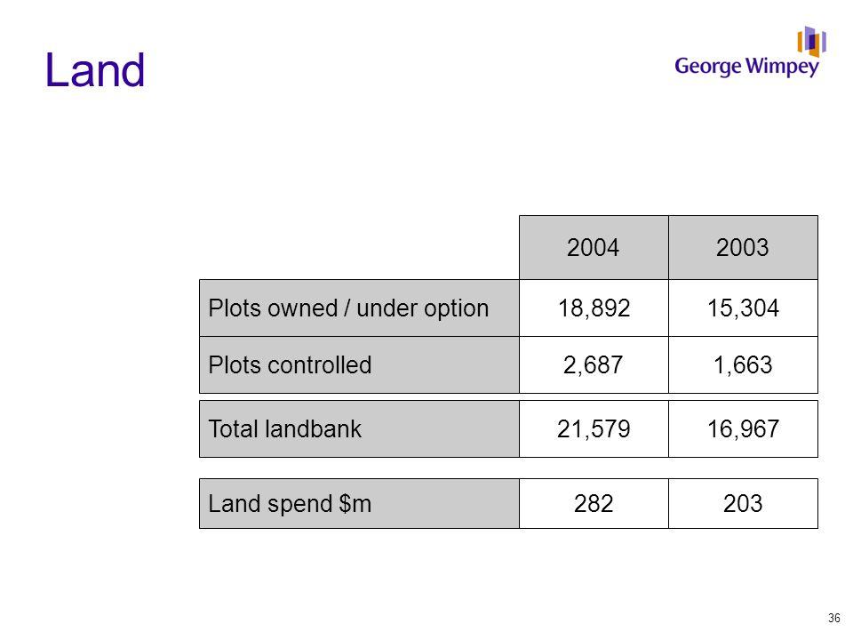 20032004 Plots owned / under option Plots controlled Total landbank 15,30418,892 1,6632,687 16,96721,579 Land spend $m203282 Land 36