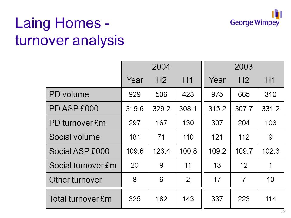Laing Homes - turnover analysis 20032004 YearH2H1YearH2H1 PD volume 975665310929506423 PD ASP £000 315.2307.7331.2319.6329.2308.1 PD turnover £m 307204103297167130 Social volume 121112918171110 Social ASP £000 109.2109.7102.3109.6123.4100.8 Social turnover £m 1312120911 Other turnover 17710862 Total turnover £m 337223114325182143 52