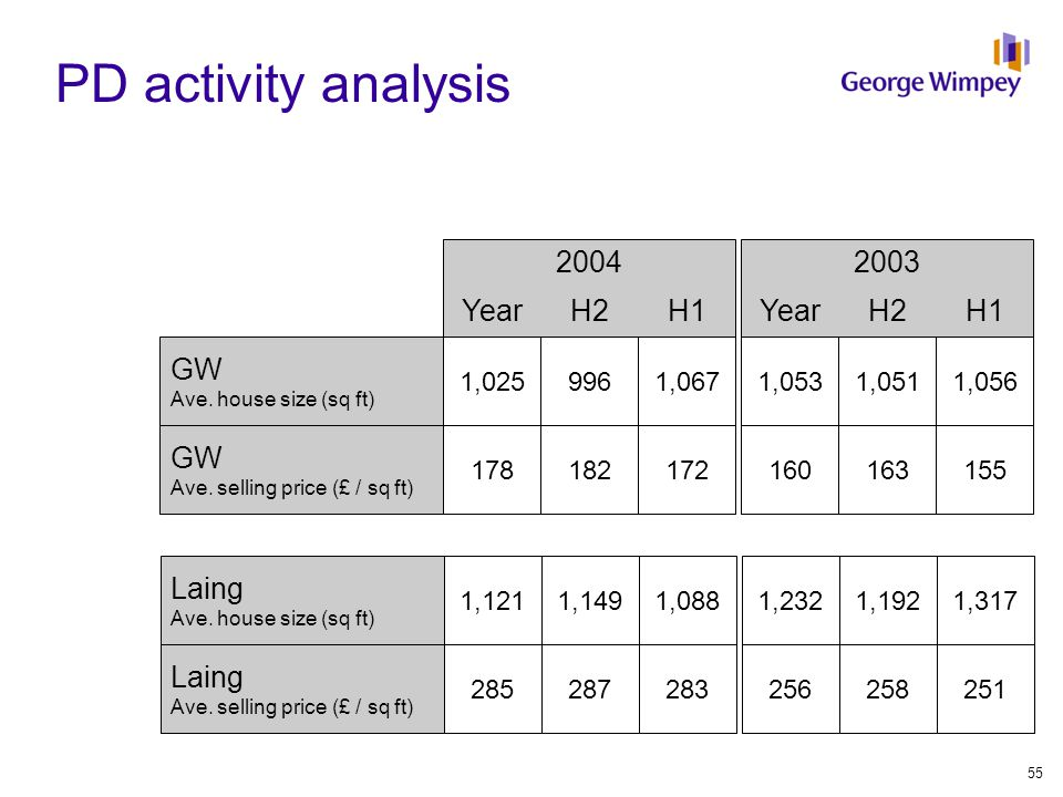 PD activity analysis 20032004 YearH2H1YearH2H1 GW Ave.
