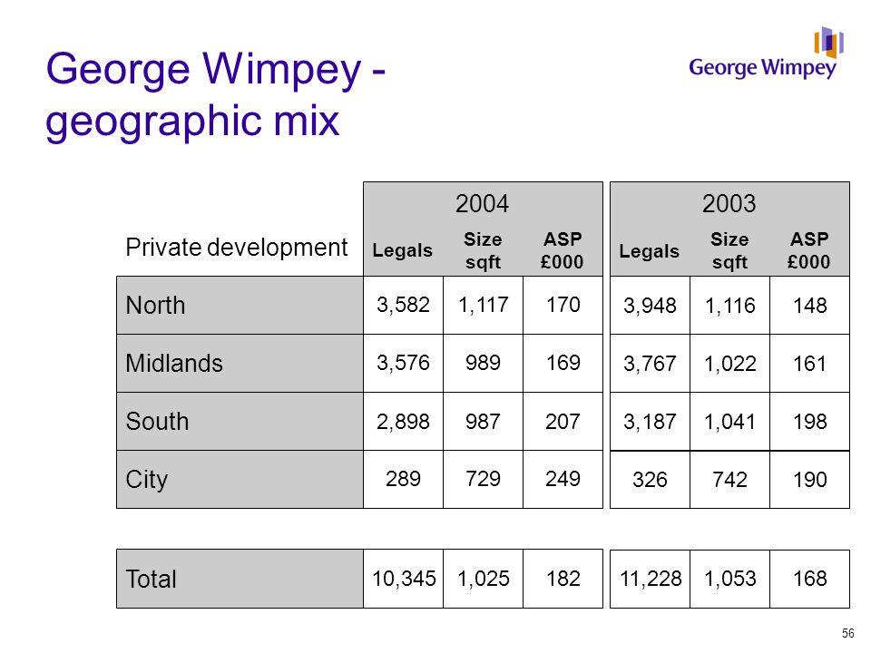 George Wimpey - geographic mix Legals 2003 2004 Legals Size sqft ASP £000 North 3,9481,116148 3,5821,117170 Midlands 3,7671,022161 3,576989169 South 3,1871,041198 2,898987207 Total 11,2281,053168 10,3451,025182 Size sqft ASP £000 City 326742190 289729249 Private development 56