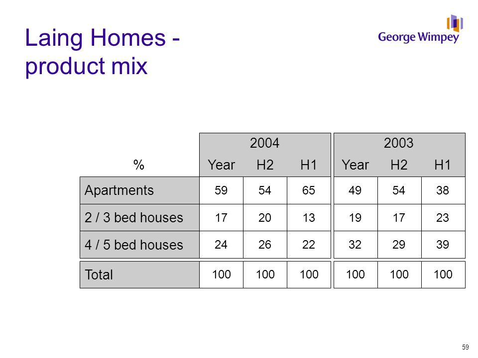 Laing Homes - product mix 2004 YearH2H1 Apartments 595465 2 / 3 bed houses 172013 4 / 5 bed houses 242622 Total 100 2003 YearH2H1 495438 191723 322939 100 % 59