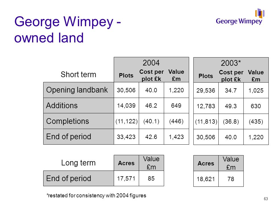 Plots George Wimpey - owned land 2003* 2004 Plots Cost per plot £k Value £m Opening landbank 29,53634.71,025 30,50640.01,220 Additions 12,78349.3630 14,03946.2649 Completions (11,813)(36.8)(435) (11,122)(40.1)(446) End of period 30,50640.01,220 33,42342.61,423 Short term Cost per plot £k Value £m Long term Acres Value £m Acres Value £m End of period 18,62178 17,57185 *restated for consistency with 2004 figures 63