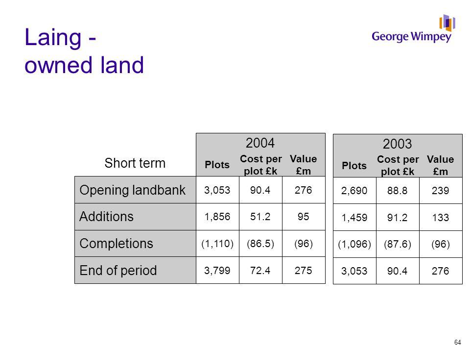 Plots Laing - owned land 2003 2004 Plots Cost per plot £k Value £m Opening landbank 2,69088.8239 3,05390.4276 Additions 1,45991.2133 1,85651.295 Completions (1,096)(87.6)(96) (1,110)(86.5)(96) End of period 3,05390.4276 3,79972.4275 Short term Cost per plot £k Value £m 64