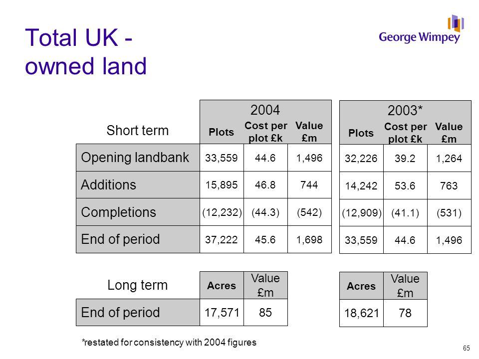 Plots Total UK - owned land 2003* 2004 Plots Cost per plot £k Value £m Opening landbank 32,22639.21,264 33,55944.61,496 Additions 14,24253.6763 15,895