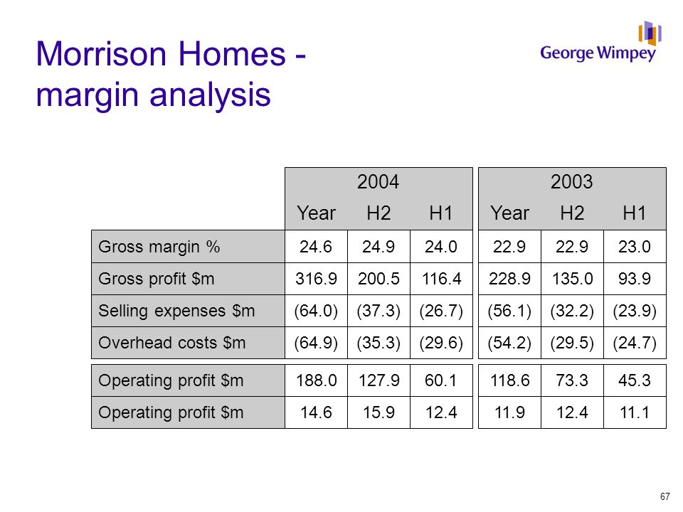 Morrison Homes - margin analysis 20032004 YearH2H1YearH2H1 Gross margin %22.9 23.024.624.924.0 Gross profit $m228.9135.093.9316.9200.5116.4 Selling expenses $m(56.1)(32.2)(23.9)(64.0)(37.3)(26.7) Overhead costs $m(54.2)(29.5)(24.7)(64.9)(35.3)(29.6) Operating profit $m118.673.345.3188.0127.960.1 Operating profit $m11.912.411.114.615.912.4 67