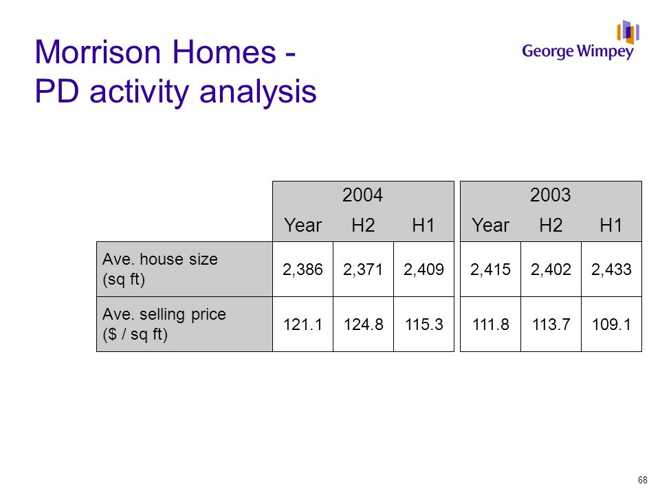 Morrison Homes - PD activity analysis 20032004 YearH2H1YearH2H1 Ave. house size (sq ft) 2,4152,4022,4332,3862,3712,409 Ave. selling price ($ / sq ft)
