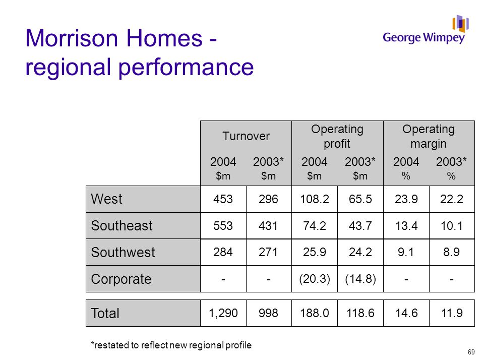 Operating margin Operating profit Turnover Morrison Homes - regional performance 296 271 431 - 998 453 284 553 - 1,290 65.5 24.2 43.7 (14.8) 118.6 108.2 25.9 74.2 (20.3) 188.0 22.2 8.9 10.1 - 11.9 23.9 9.1 13.4 - 14.6 2003* $m 2004 $m Corporate Total Southwest Southeast West 2003* $m 2004 $m 2003* % 2004 % *restated to reflect new regional profile 69