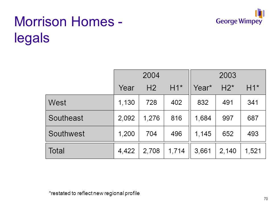 Morrison Homes - legals 2004 YearH2H1* West 1,130728402 Southeast 2,0921,276816 Southwest 1,200704496 Total 4,4222,7081,714 2003 Year*H2*H1* 832491341 1,684997687 1,145652493 3,6612,1401,521 *restated to reflect new regional profile 70