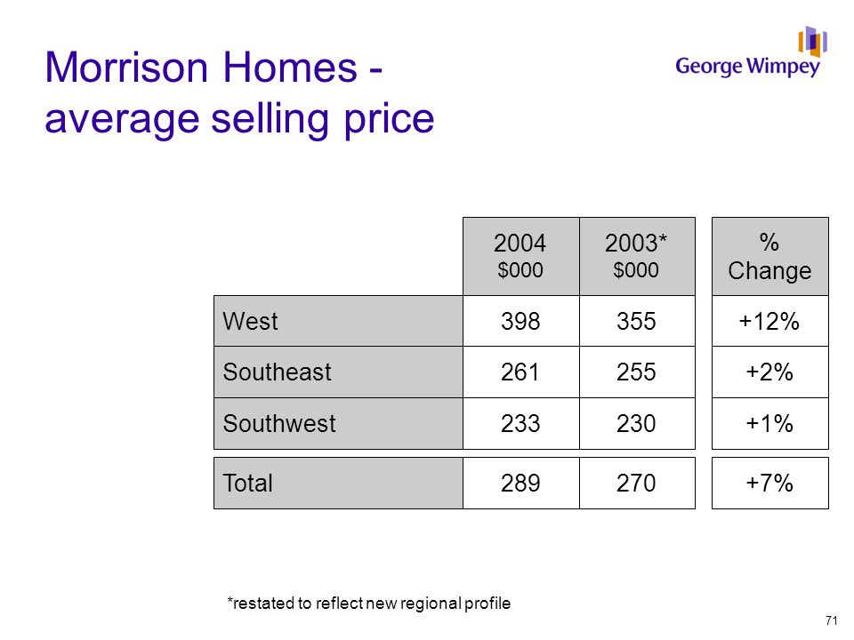 Morrison Homes - average selling price 2004 $000 % Change West Southeast Southwest Total 398 261 233 289 +12% +2% +1% +7% 2003* $000 355 255 230 270 *