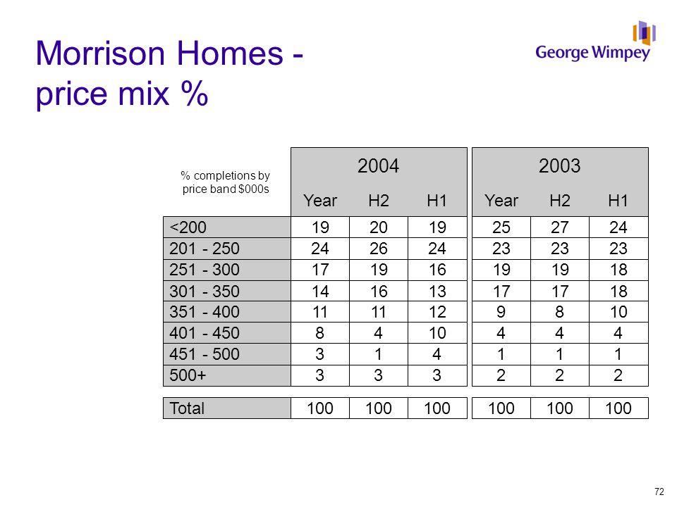 Morrison Homes - price mix % 192019252724<200 24262423 201 - 250 17191619 18251 - 300 14161317 18301 - 350 11 129810351 - 400 8410444401 - 450 3141114