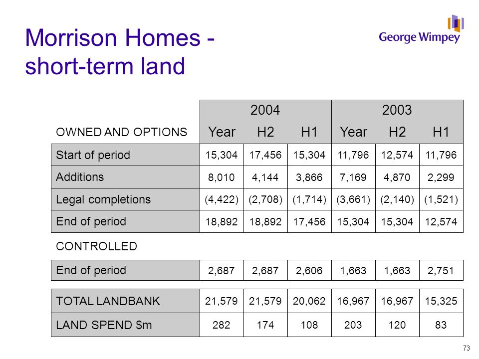 Morrison Homes - short-term land 2004 YearH2H1 End of period 2,687 2,606 TOTAL LANDBANK 21,579 20,062 LAND SPEND $m 282174108 OWNED AND OPTIONS 2003 Y