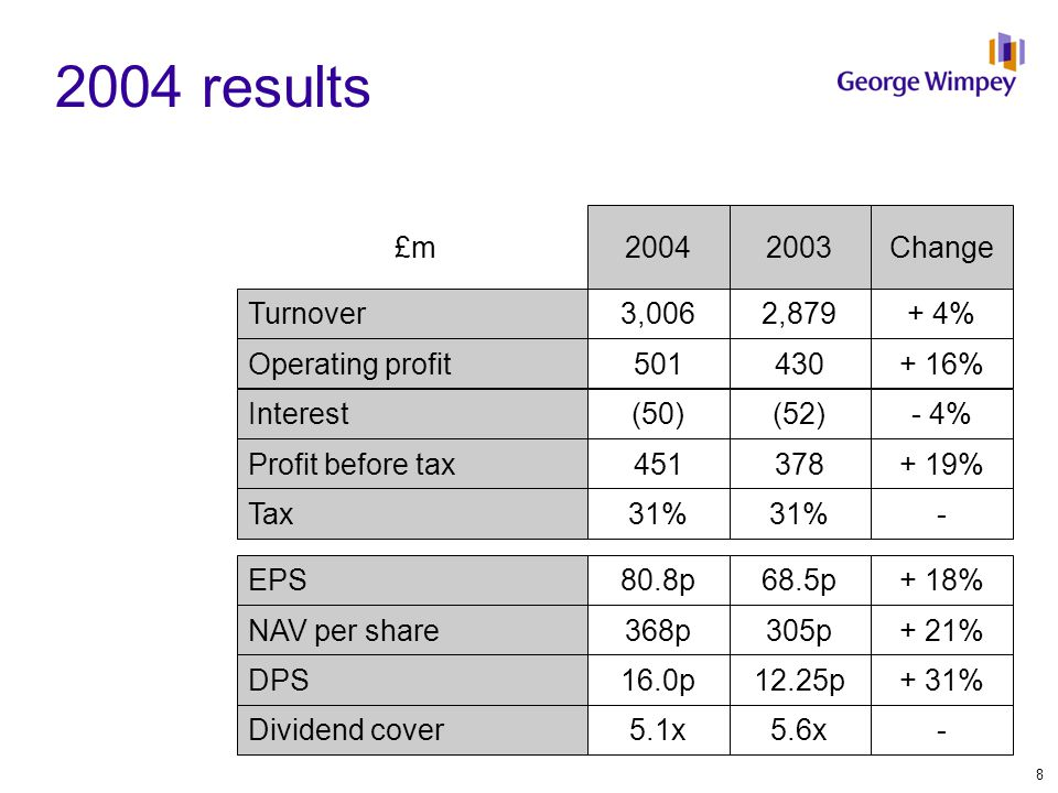 Turnover £m Operating profit Operating margin Change £m Change 20042003 George Wimpey Laing Homes Morrison Homes* Other TOTAL 1,976+ 2%366+ 11%17.1%18.5% 325- 4%43+ 3%12.4%13.3% 705+ 16%103+ 42%11.9%14.6% --(11)- 3,006+ 4%501+ 16% Segmental analysis *Exchange rate in 2004 $/£=1.83, 2003 $/£=1.64 9