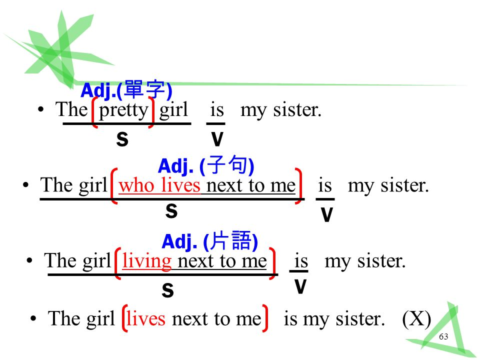 63 The girl who lives next to me is my sister. Adj.( 單字 ) The pretty girl is my sister.