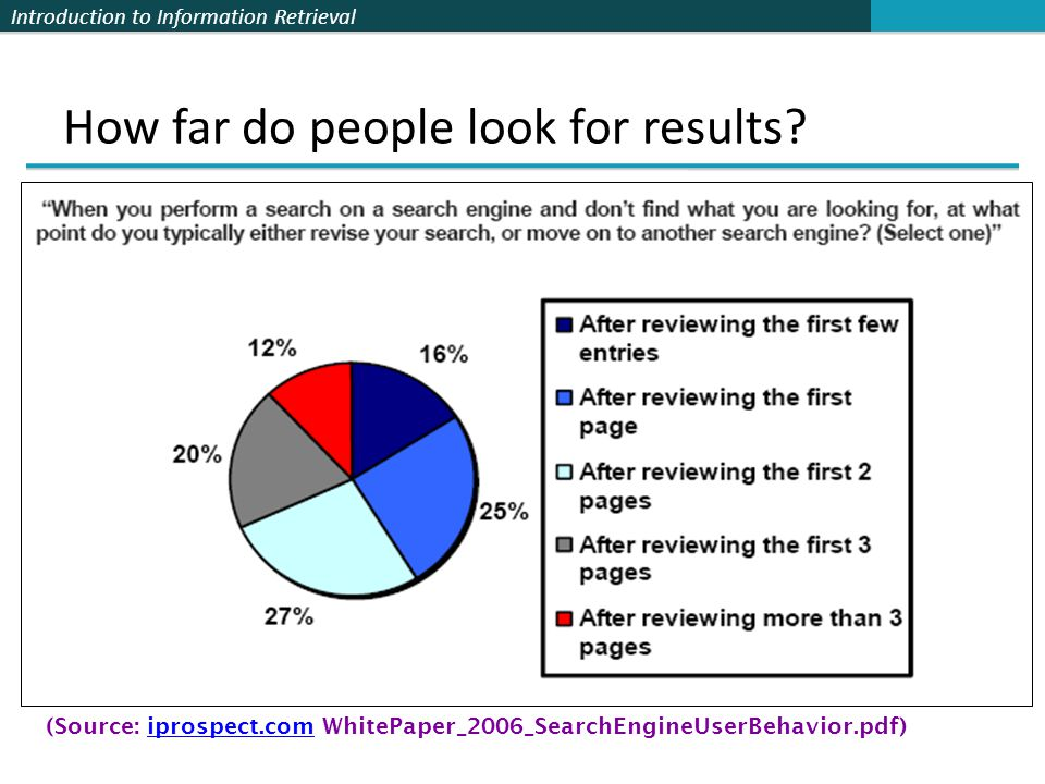Introduction to Information Retrieval How far do people look for results.