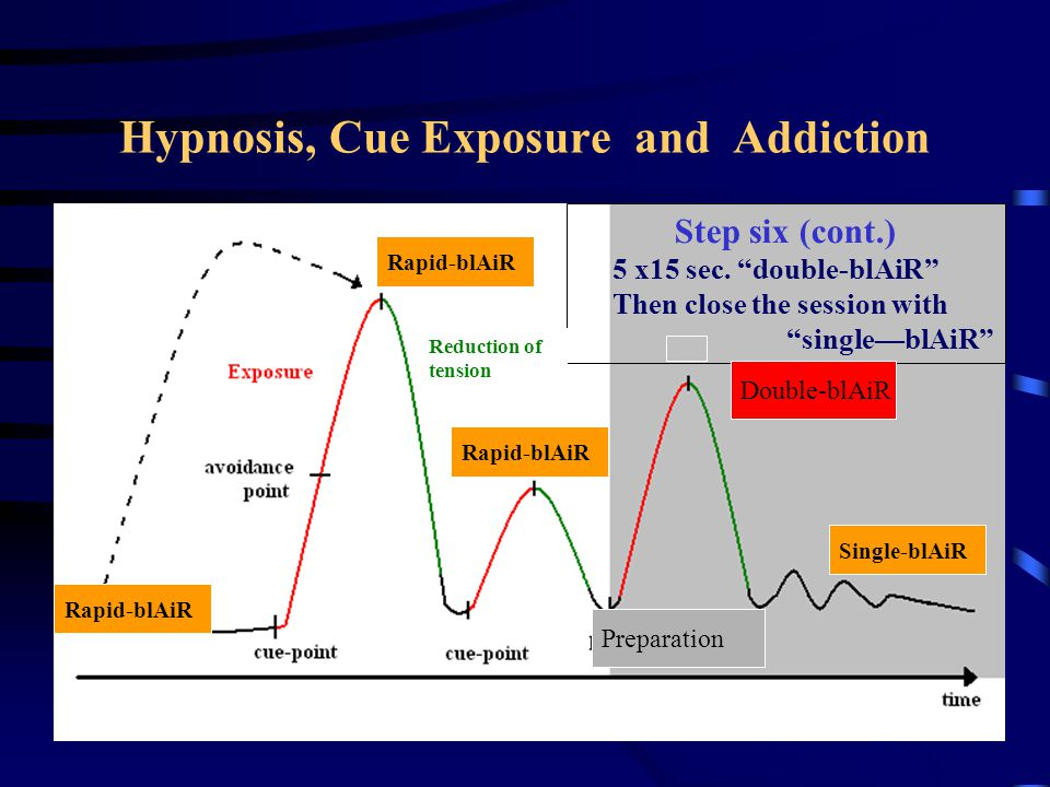 Hypnosis,Cue Exposure and Addiction Step six (cont.) 5 x15 sec.
