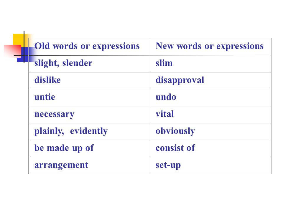 Old words or expressionsNew words or expressions slight, slenderslim dislikedisapproval untieundo necessaryvital plainly, evidentlyobviously be made up ofconsist of arrangementset-up