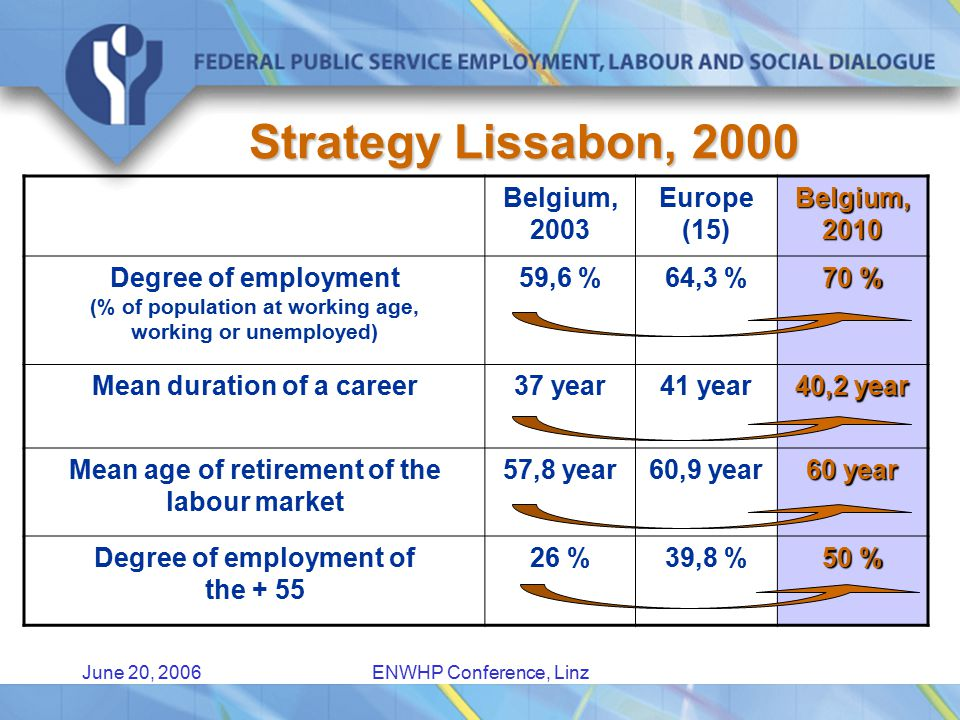 June 20, 2006ENWHP Conference, Linz Projects SMB's and big companies A diversity of sectors Companies out of the Flemish and out of the Frenchspeaking part of Belgium  Start is a phenomen linked to Ageing  The end should be that the older worker is remotivated and … wants to stay at work