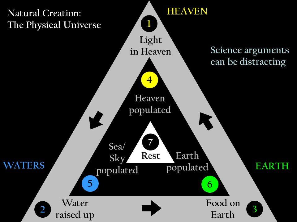 HEAVEN WATERS EARTH Light in Heaven Water raised up Food on Earth 3 2 1 Heaven populated Sea/ Sky populated Earth populated 6 5 4 Natural Creation: Th