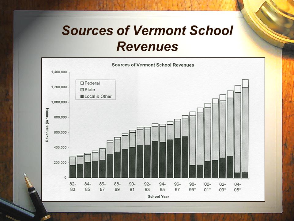 Sources of Vermont School Revenues
