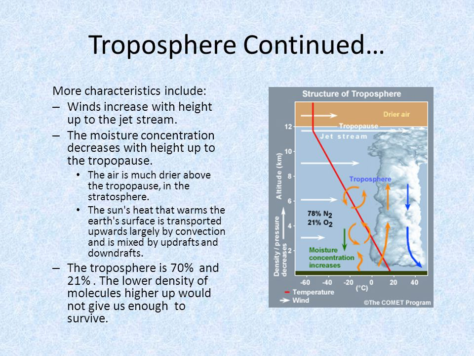 Troposphere Continued… More characteristics include: – Winds increase with height up to the jet stream. – The moisture concentration decreases with he