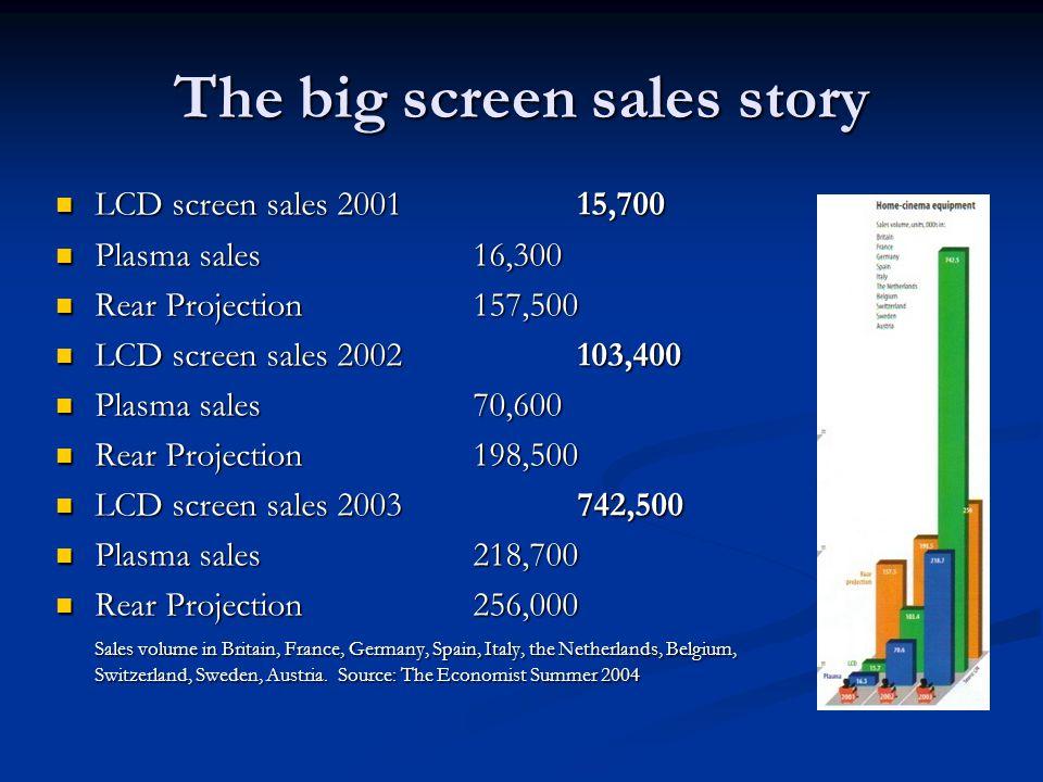 The big screen sales story LCD screen sales 200115,700 LCD screen sales 200115,700 Plasma sales16,300 Plasma sales16,300 Rear Projection157,500 Rear Projection157,500 LCD screen sales 2002103,400 LCD screen sales 2002103,400 Plasma sales70,600 Plasma sales70,600 Rear Projection198,500 Rear Projection198,500 LCD screen sales 2003742,500 LCD screen sales 2003742,500 Plasma sales218,700 Plasma sales218,700 Rear Projection256,000 Rear Projection256,000 Sales volume in Britain, France, Germany, Spain, Italy, the Netherlands, Belgium, Switzerland, Sweden, Austria.