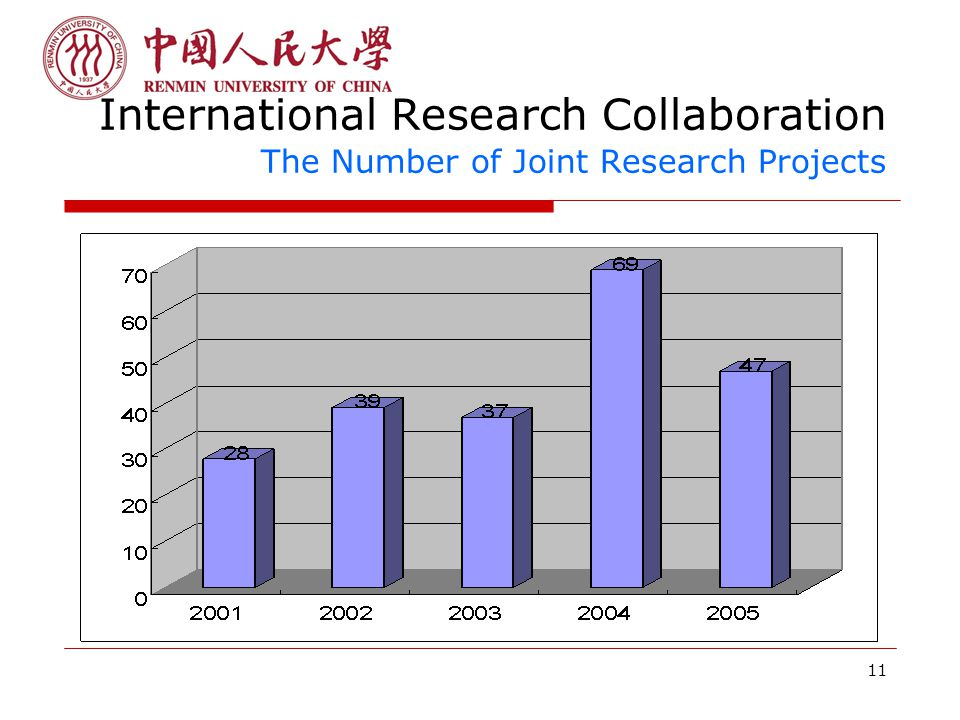 11 International Research Collaboration The Number of Joint Research Projects