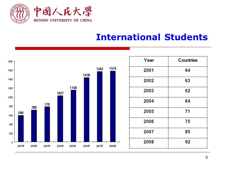 8 International Students YearCountries 200164 200263 200362 200464 200571 200675 200785 200892