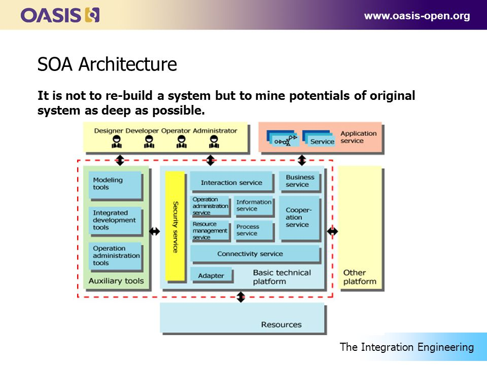 www.oasis-open.org SOA Architecture It is not to re-build a system but to mine potentials of original system as deep as possible.